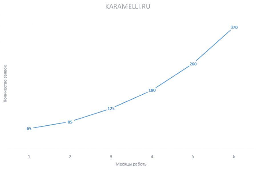 Эффективное SEO с оплатой за позиции 20 000 руб. 30 дней.