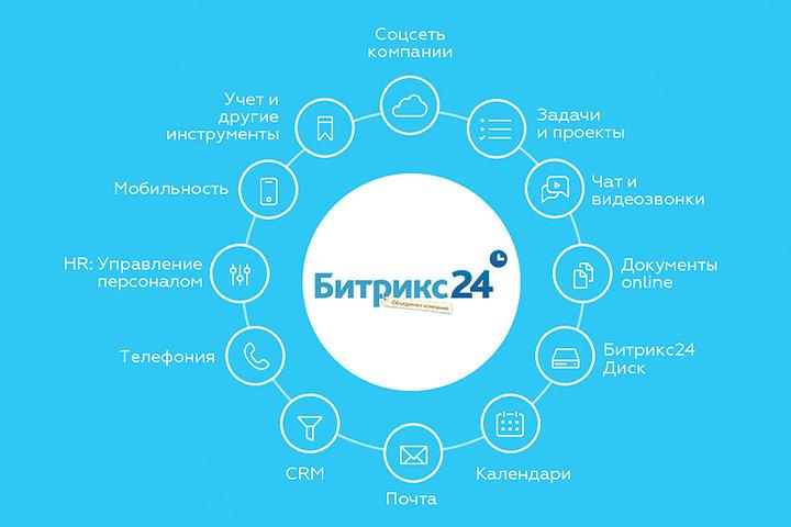 Настройка базового функционала Битрик24, внедрение и обучение сотрудников - 1025576