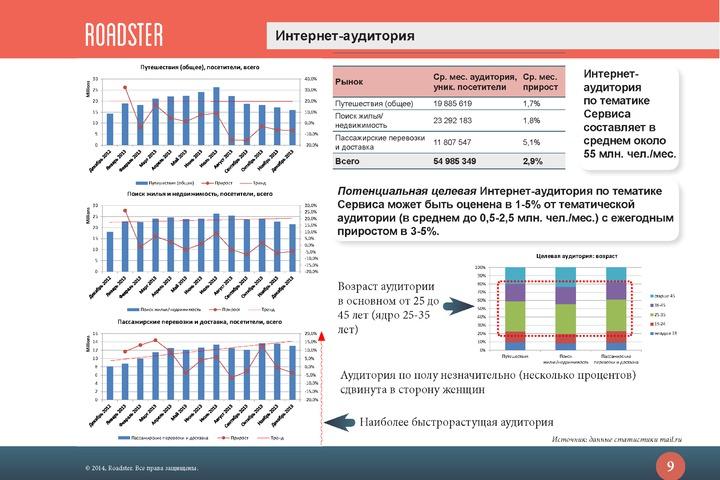 Бизнес-план/Оценка проекта под ключ - 1031079