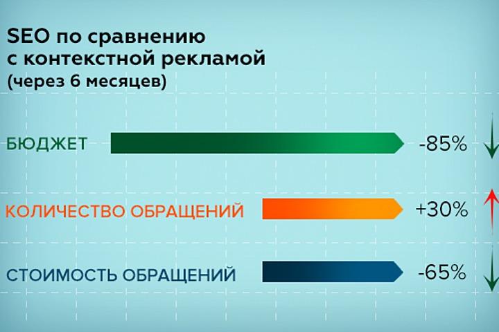 Продвижение сайтов по большому количеству ключевых слов - 1045559