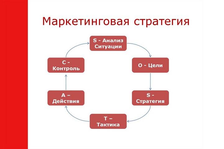 Создание профессиональной онлайн маркетинговой стратегии по вашему проекту - 1052689