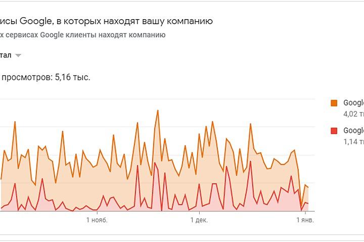 Бесплатные клиенты с карт Яндекс и Гугл - 1065492
