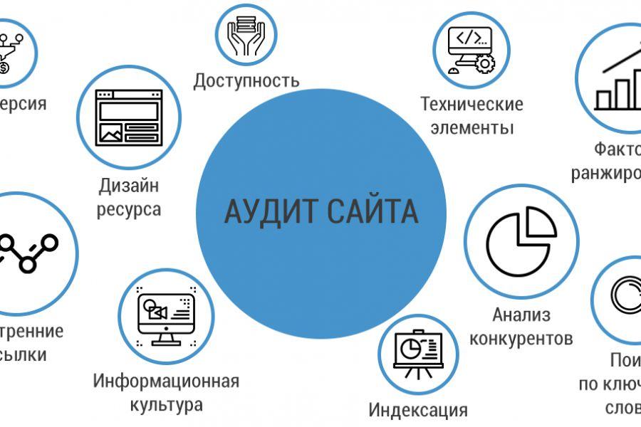 Комплексный аудит сайта + ТЗ на доработку по цене аудита 22 000 руб. 22 дня.