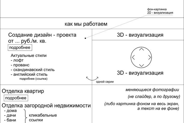 Отрисовка прототипов страниц сайта - 970103