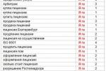 """Поисковое продвижение сайта юридической компании """"Первая правова"""