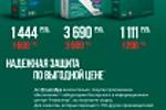 """Реклама продуктов Kaspersky для компании """"Навигатор"""""""