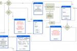 Проектирование логики работы мобильного приложения