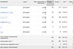 Контекстная реклама Google Adwords с ограниченым бюджетом