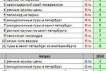 """Продвижение сайта туристической компании """"СлавянкаТур"""":"""