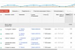 РК в Google AdWords для сайта фирмы по металлообработке