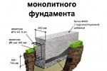Схема устройства  ленточного  монолитного  фундамента