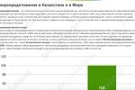 Написание статей для сайта: микрофинансовая организация «Kaz Cre