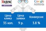 Google Adwords с ценой клика всего 35 копеек!