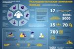 Инфографика для агентства «Комсар»