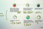 Пример слайда статистики