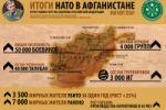 Инфографика «Афганистан» МО