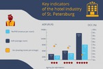 Инфографика по отелям Санкт-Петербурга