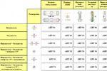 Автоматизация и диспетчеризация вентсистем