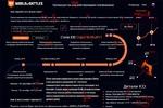 Редактура сайта по криптотематике