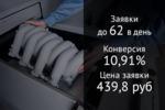 3D печать автозапчастей