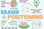 Позиционирование компании на выбранных рыночных нишах