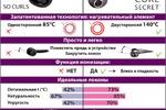 Инфографика-сравнение плоек брендов Rowenta и BaByliss