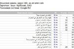 Продвижение сайта на Арабском языке