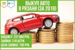Кейс: продвижение сайта по выкупу автомобилей (Рязань)