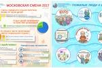 Инфографика ( социалка)