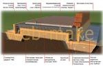 3D моделирование иллюстрации, схема фундаментной плиты