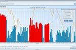 Анализ и прогноз работы батарей питания