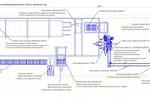 Схема автоматизированной линии кирпичного завода