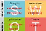 Расширенный SWOT-анализ развития и монетизации приложения