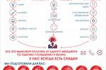 Инфографика по каналам продвижения