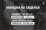Яндекс.Директ для компании Mantelo