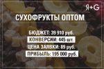 Яндекс.Директ и Google Ads для оптовой компании Izuminka