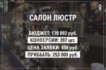 Яндекс.Директ для салона люстр
