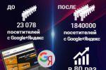 Продвижение магазина мобильных телефонов и техники, Москва, РФ