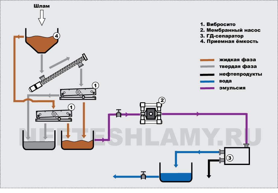 Схема процесса переработки нефтешламов