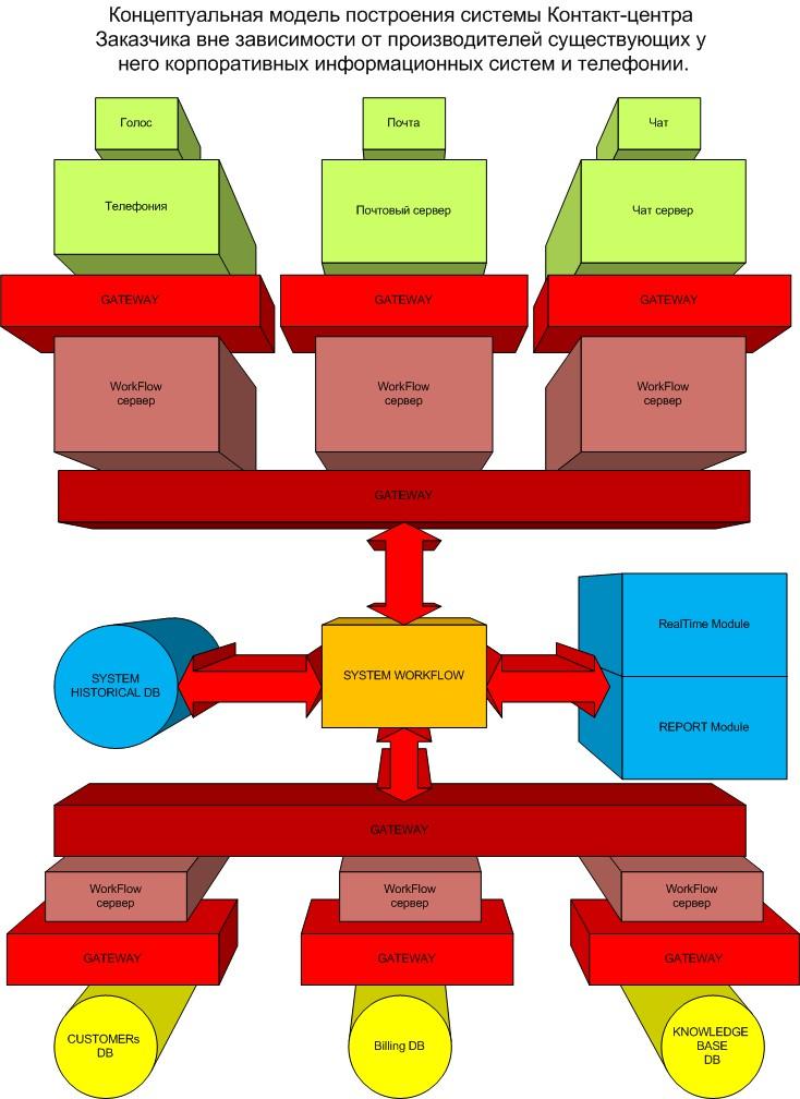 Проектирование системы работы ЦОВ