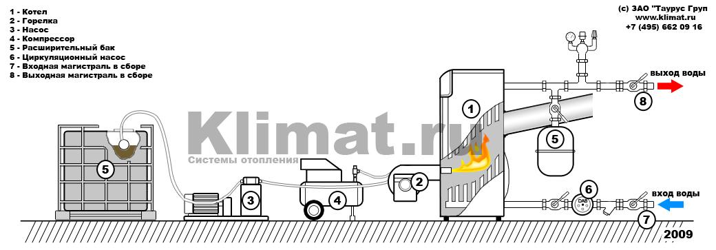Схемы систем отопления