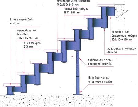 Строение и виды модульных лестниц