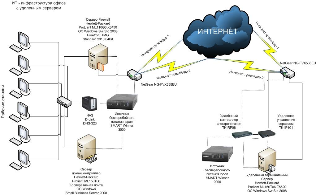 удаленный сервер для офисной работы