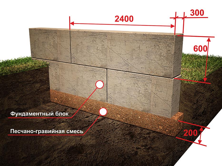 как построить фундамент из блоков