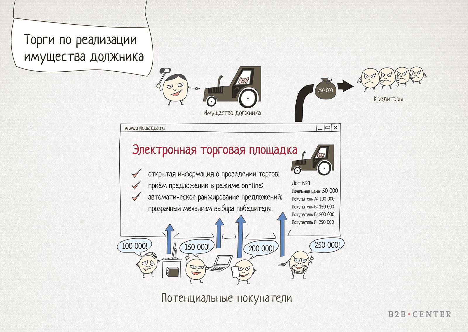 Иллюстрация для статьи об электронных торгах