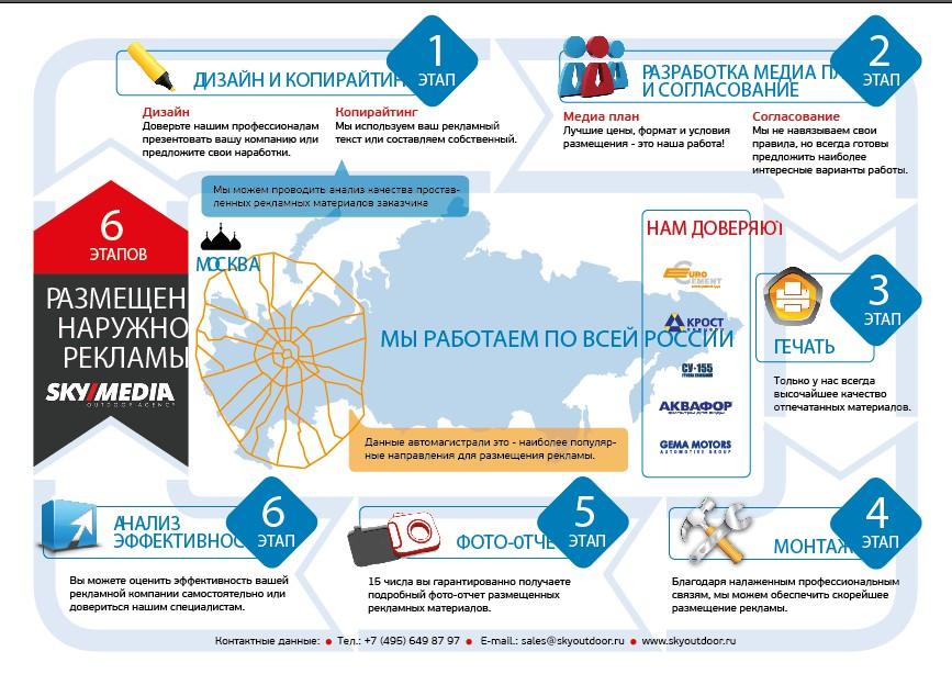 """Разработка инфографики для """"SkyMedia"""""""
