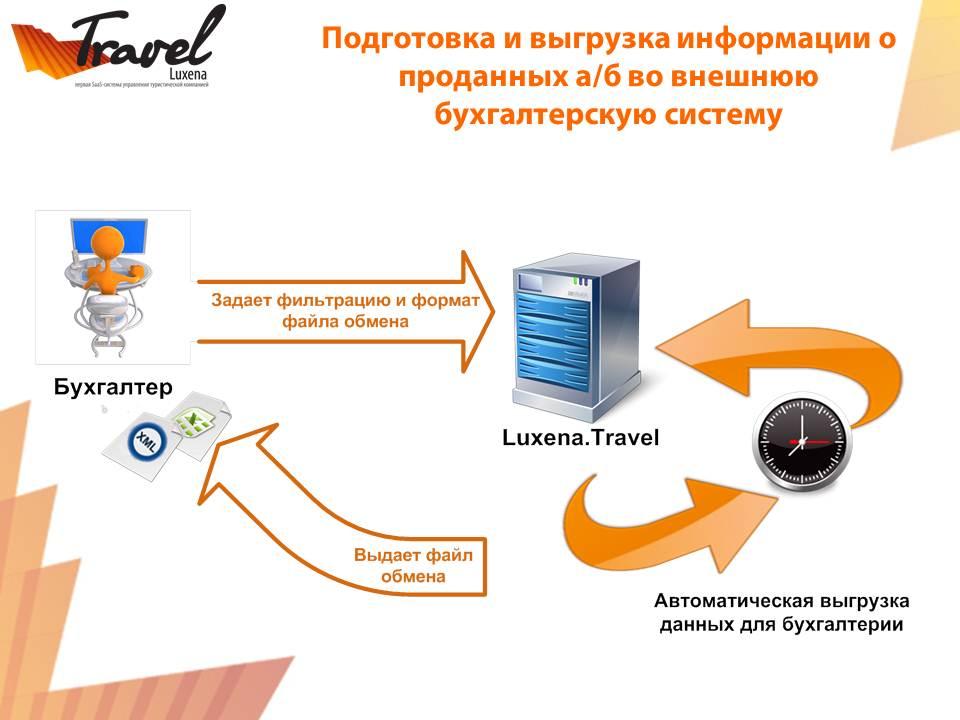 Luxena Travel
