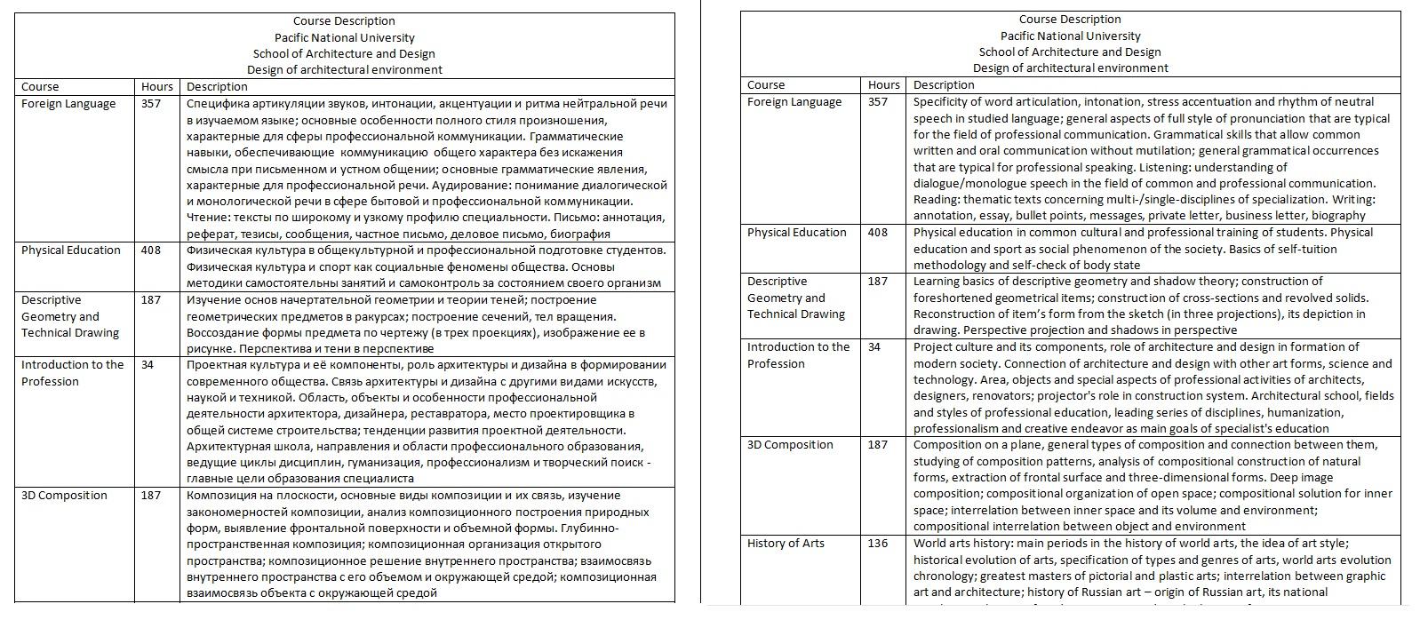 Ru-En Перевод описания университетских курсов