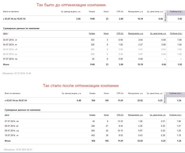 До и после оптимизации рекламной компании по проектам домов