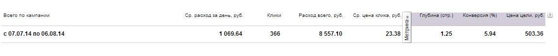 Конверсия 5,94%